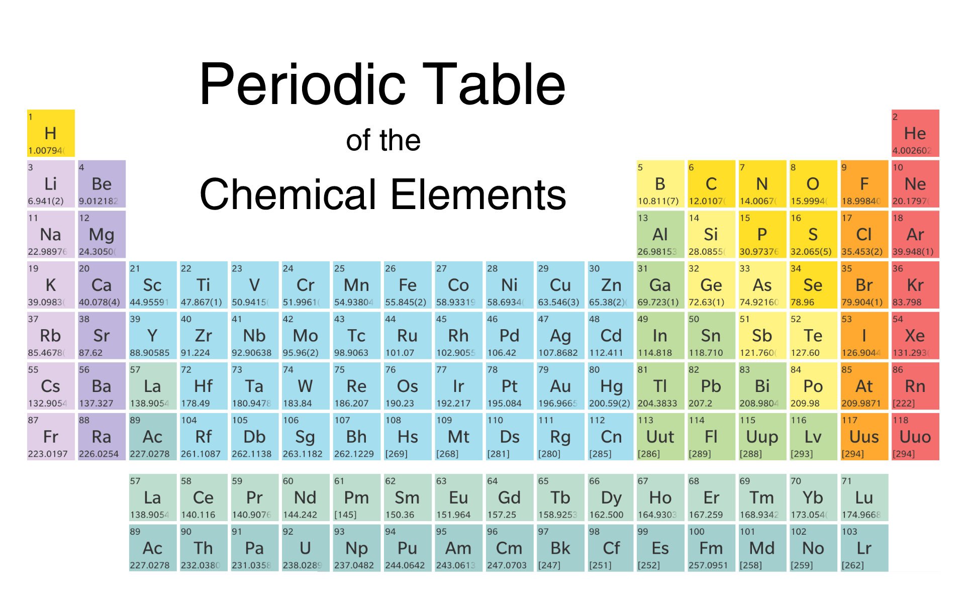 Periodic table bytebau feature periodic table is an easy to use blackberry 10 app urtaz Choice Image